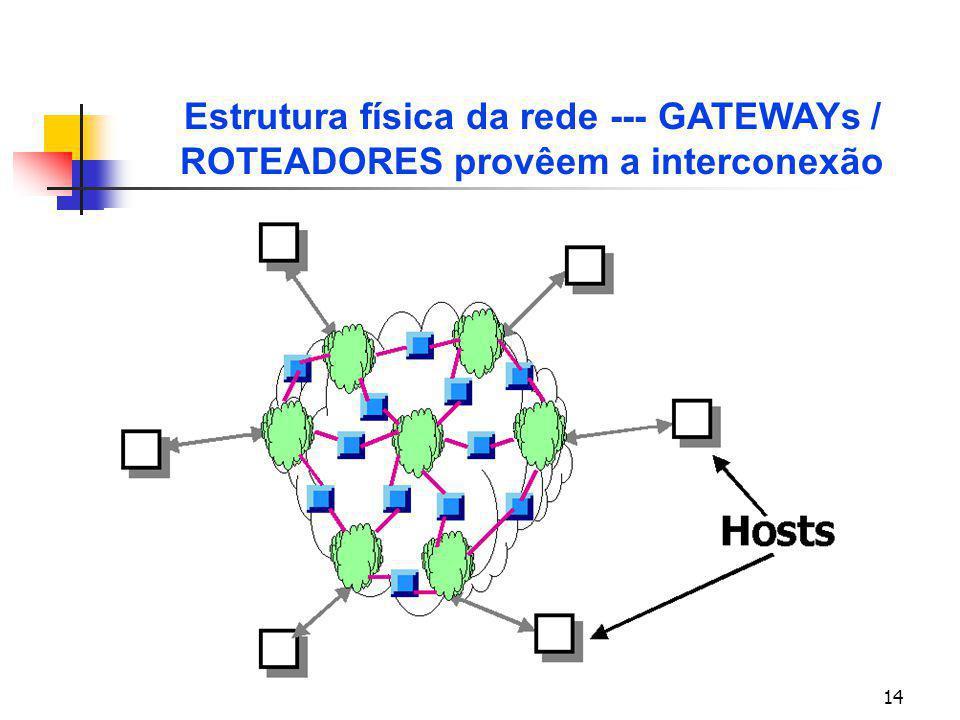 Estrutura física da rede --- GATEWAYs / ROTEADORES provêem a interconexão