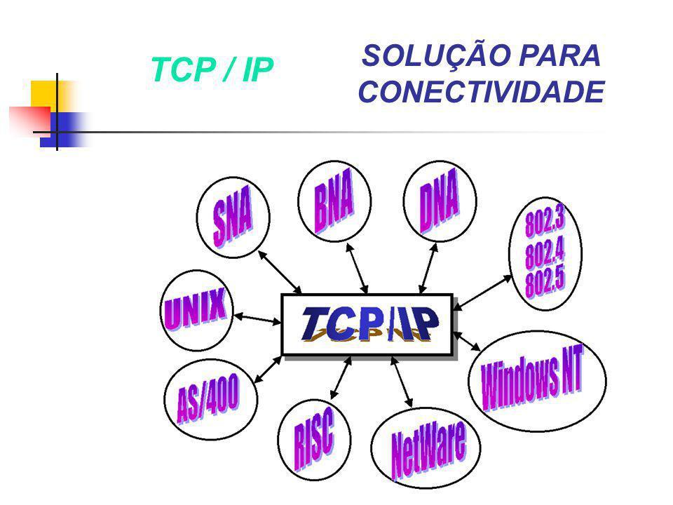 SOLUÇÃO PARA CONECTIVIDADE