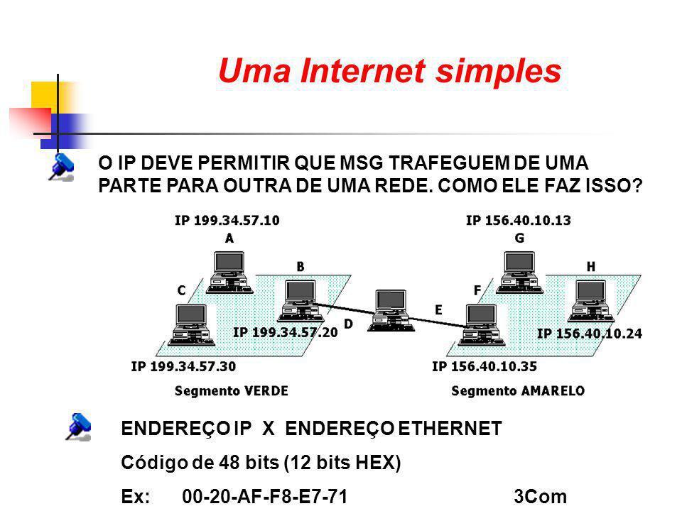 Uma Internet simples O IP DEVE PERMITIR QUE MSG TRAFEGUEM DE UMA PARTE PARA OUTRA DE UMA REDE. COMO ELE FAZ ISSO