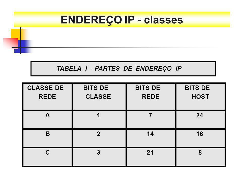 ENDEREÇO IP - classes TABELA I - PARTES DE ENDEREÇO IP CLASSE DE REDE