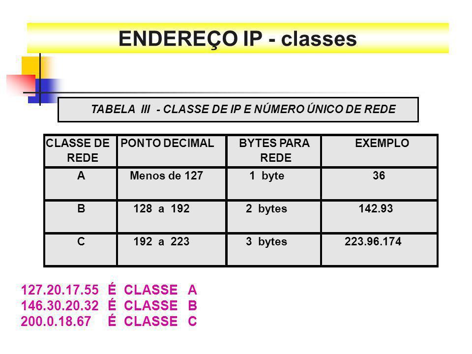 ENDEREÇO IP - classes TABELA III - CLASSE DE IP E NÚMERO ÚNICO DE REDE. CLASSE DE. REDE. PONTO DECIMAL.