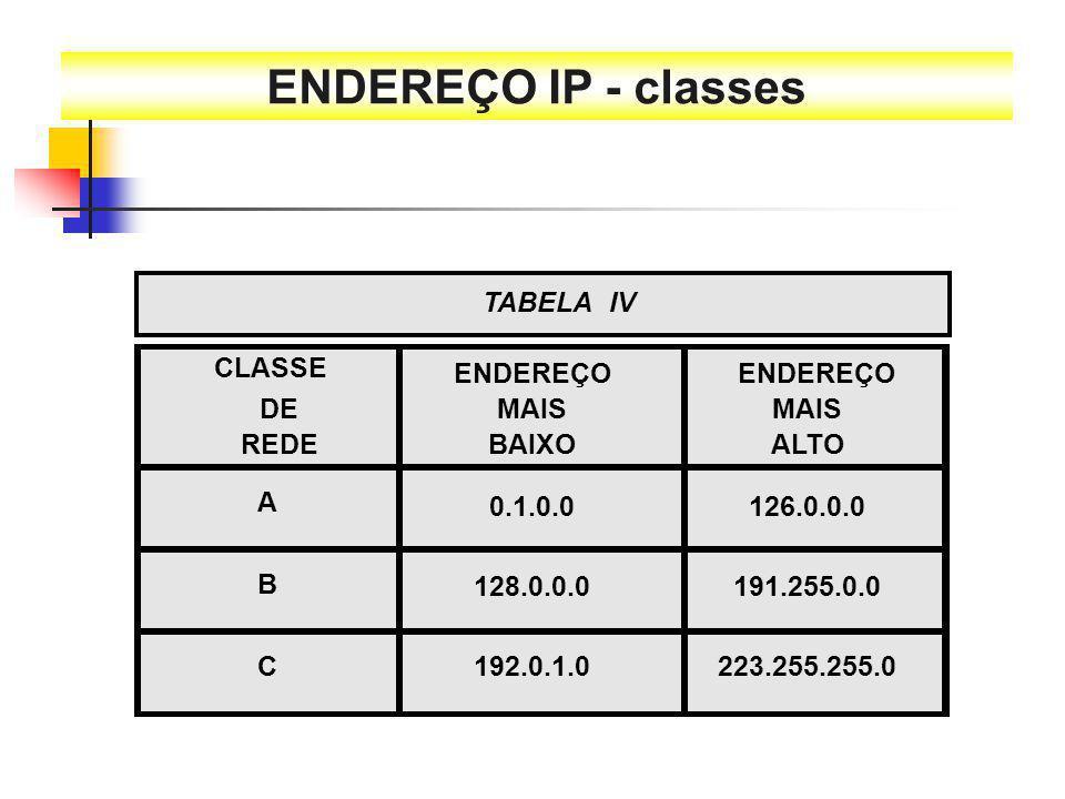 ENDEREÇO IP - classes TABELA IV CLASSE ENDEREÇO ENDEREÇO DE MAIS MAIS