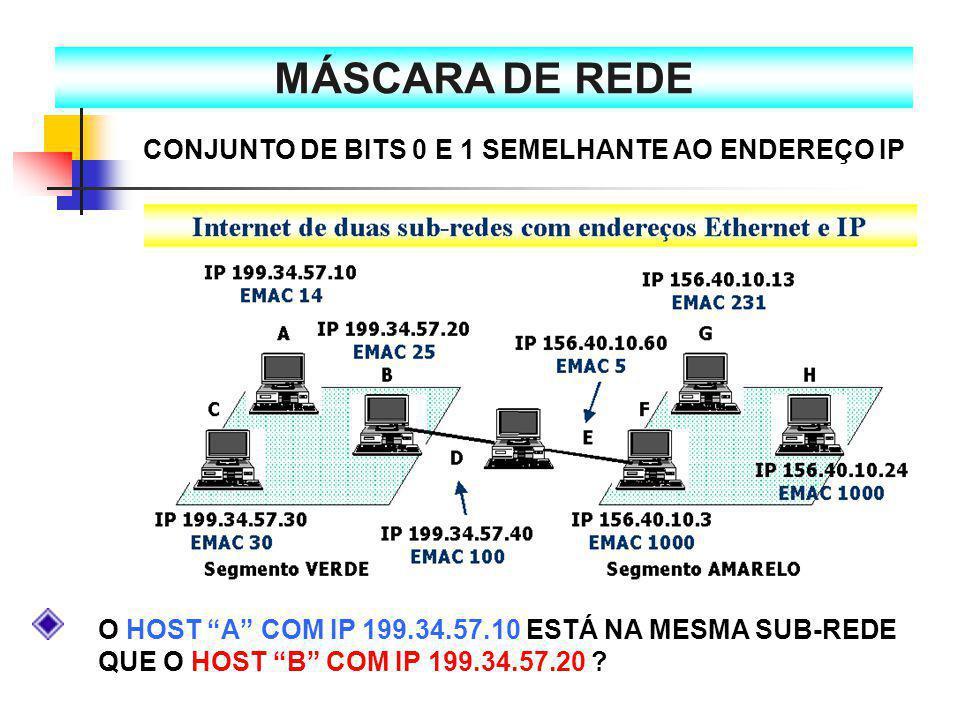 CONJUNTO DE BITS 0 E 1 SEMELHANTE AO ENDEREÇO IP