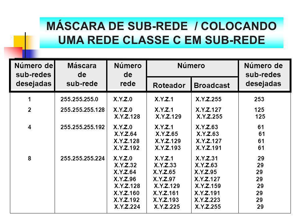 MÁSCARA DE SUB-REDE / COLOCANDO UMA REDE CLASSE C EM SUB-REDE