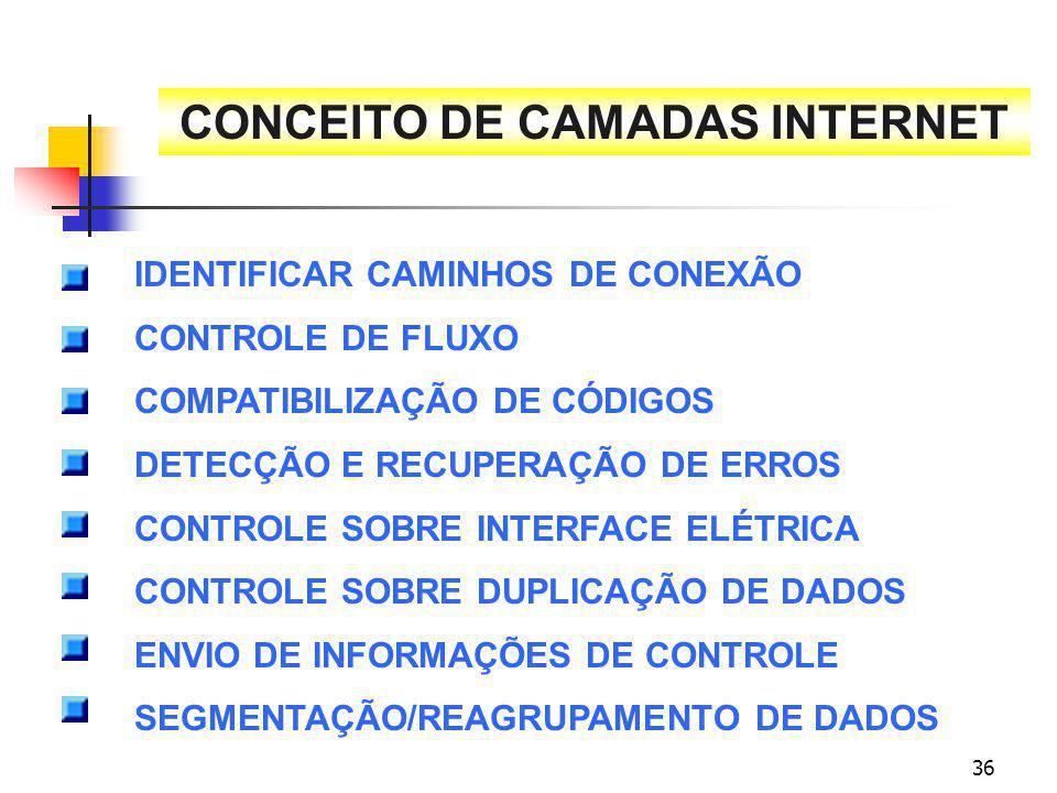 CONCEITO DE CAMADAS INTERNET