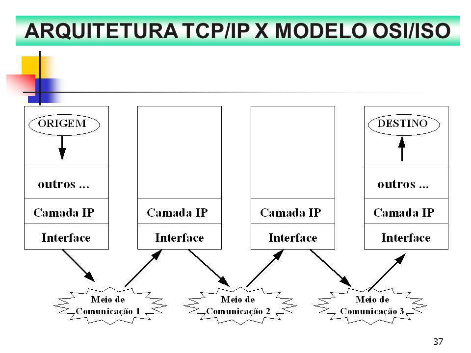 ARQUITETURA TCP/IP X MODELO OSI/ISO