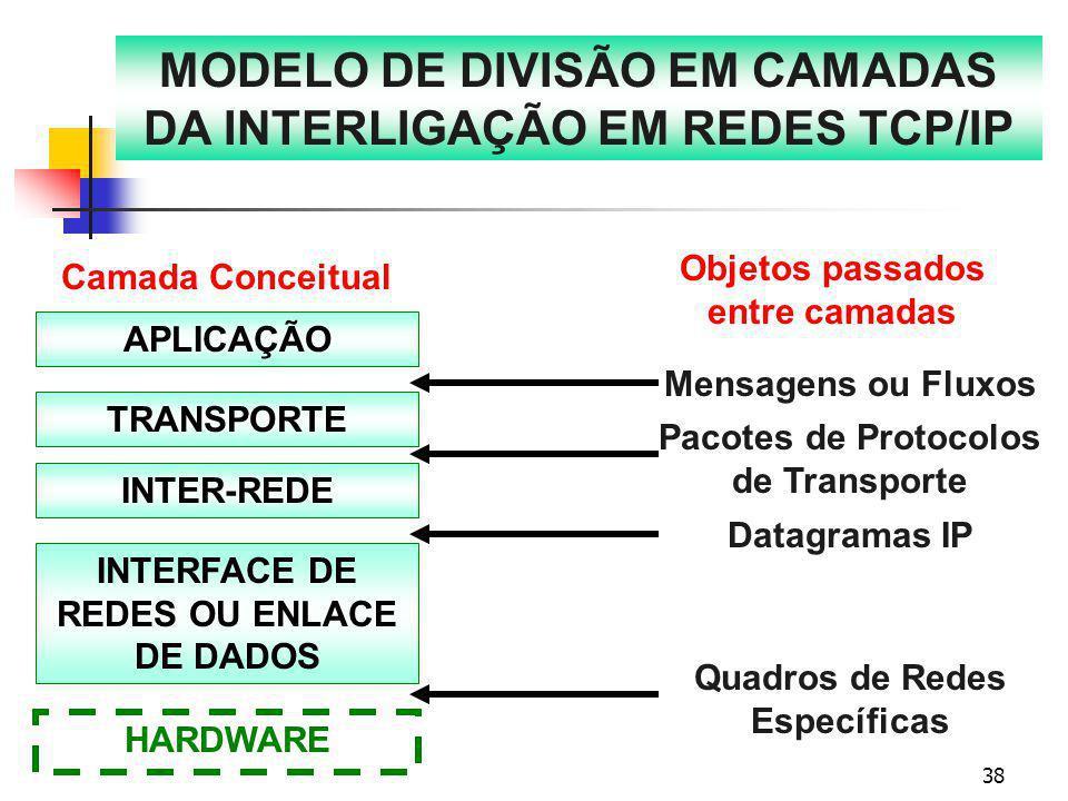 MODELO DE DIVISÃO EM CAMADAS DA INTERLIGAÇÃO EM REDES TCP/IP