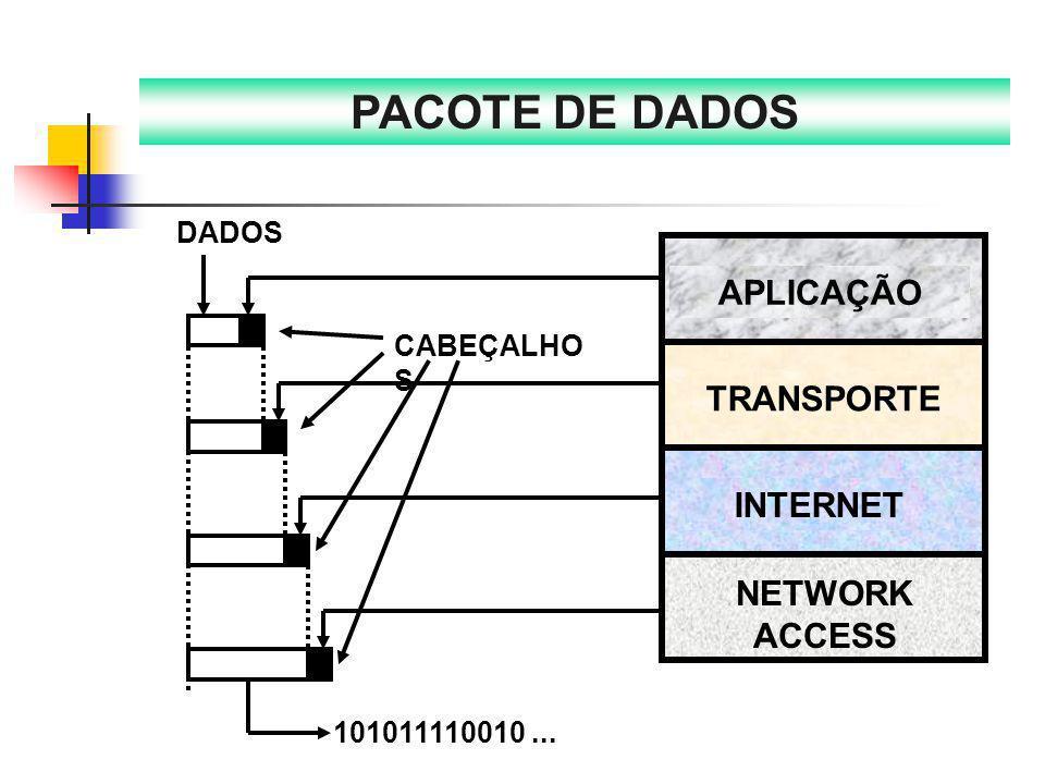 PACOTE DE DADOS APLICAÇÃO TRANSPORTE INTERNET NETWORK ACCESS DADOS
