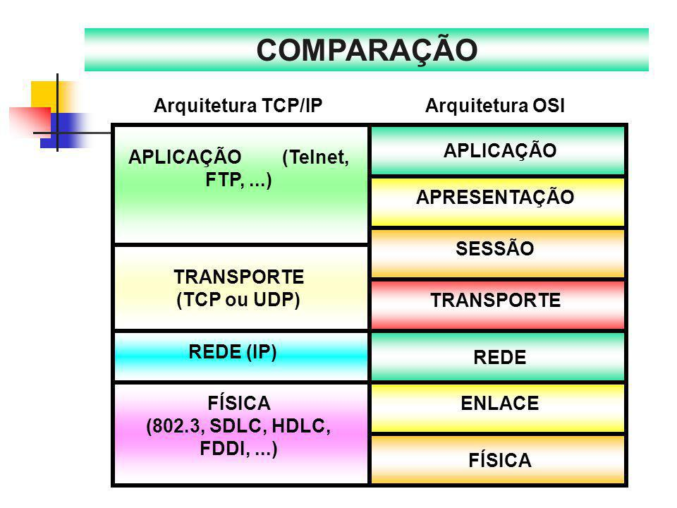 COMPARAÇÃO APLICAÇÃO REDE APRESENTAÇÃO SESSÃO TRANSPORTE ENLACE FÍSICA
