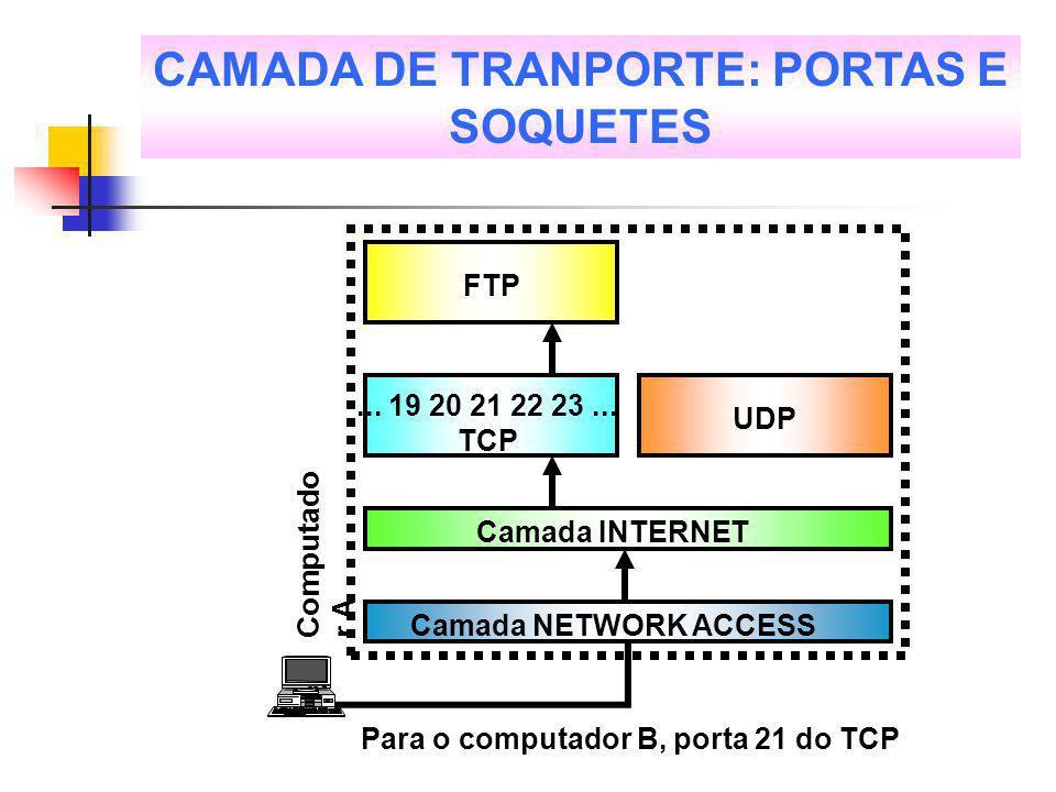 CAMADA DE TRANPORTE: PORTAS E SOQUETES
