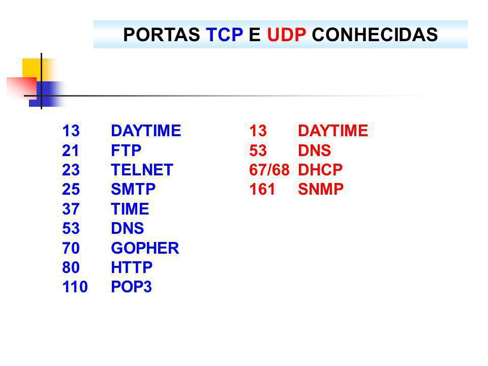 PORTAS TCP E UDP CONHECIDAS