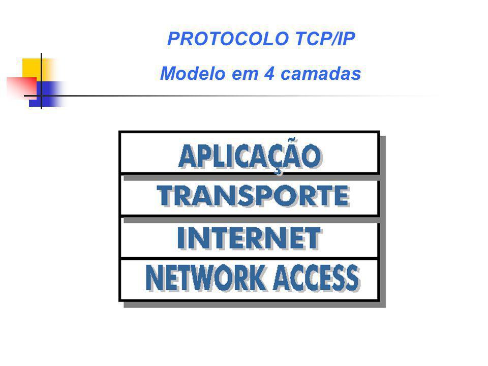PROTOCOLO TCP/IP Modelo em 4 camadas