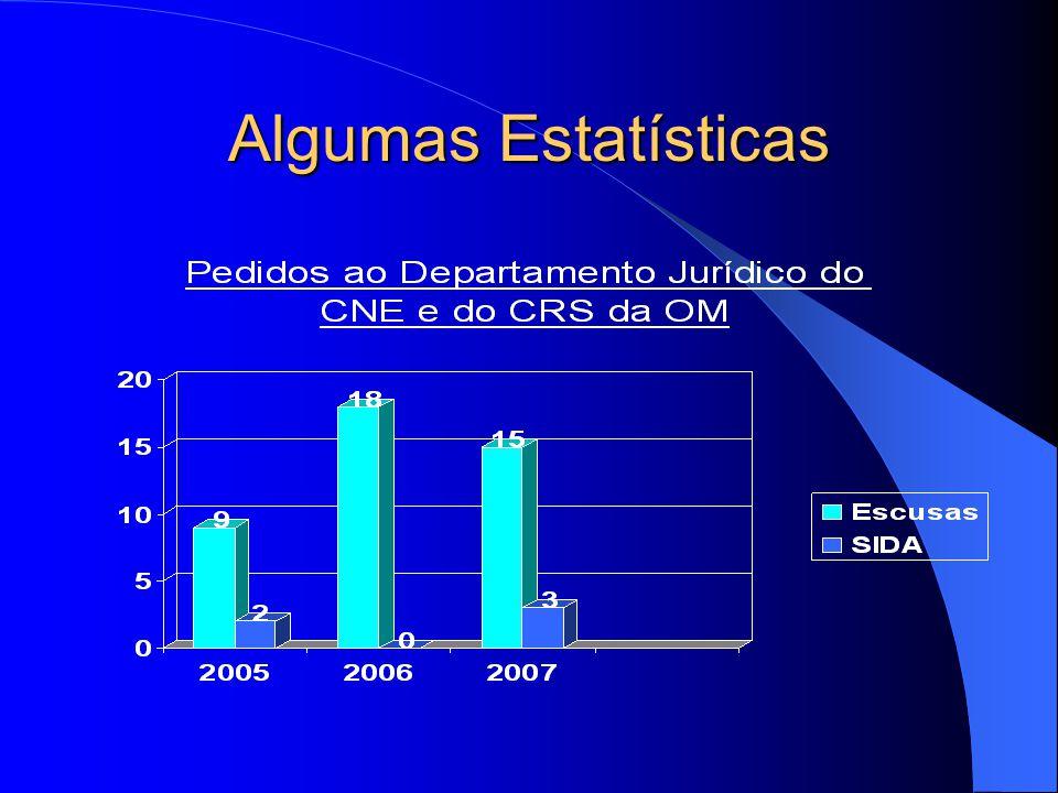 Algumas Estatísticas