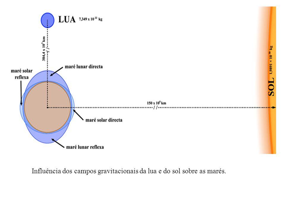 Influência dos campos gravitacionais da lua e do sol sobre as marés.