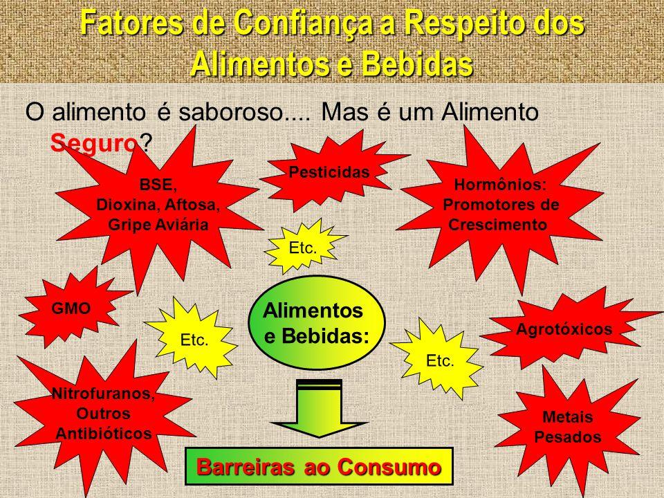 Fatores de Confiança a Respeito dos Alimentos e Bebidas