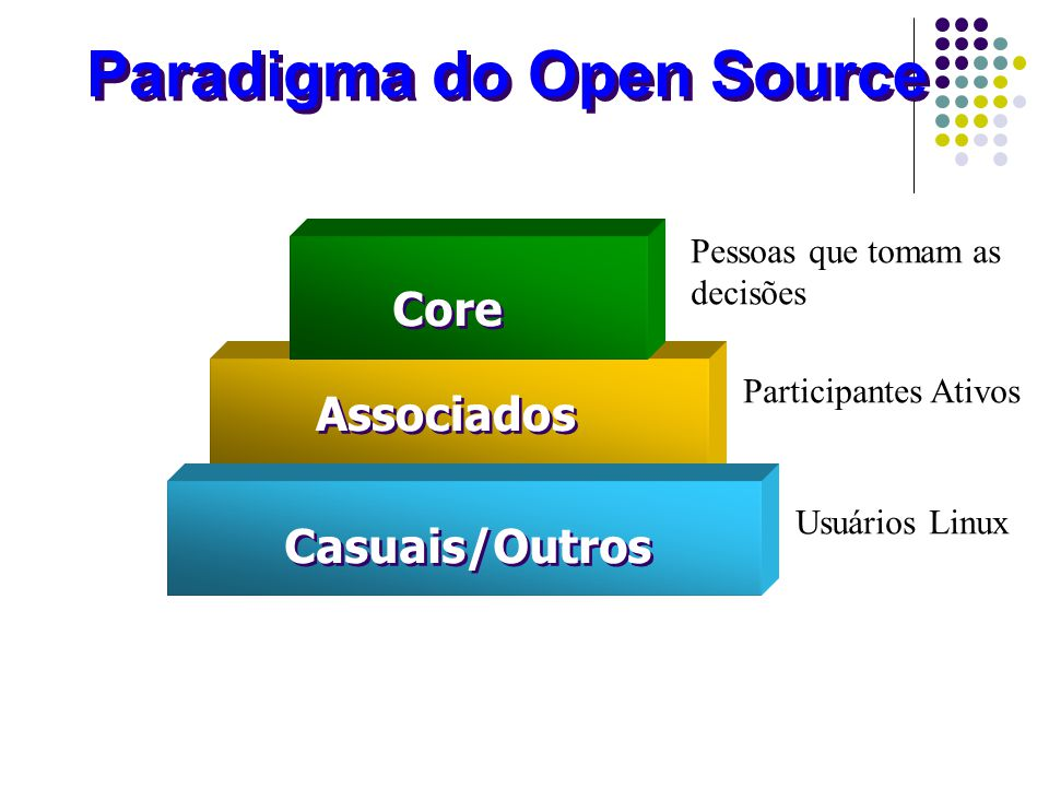 Paradigma do Open Source