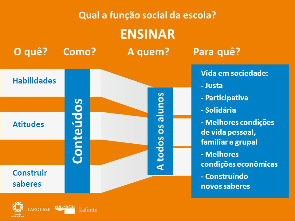 Qual a função social da escola O quê Como A quem Para quê