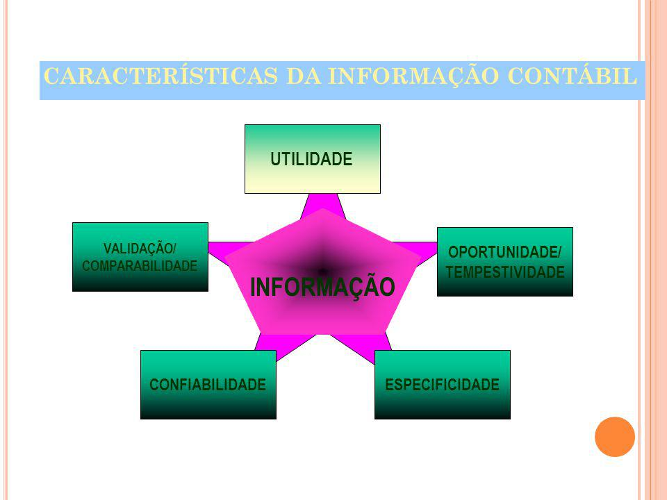 INFORMAÇÃO CARACTERÍSTICAS DA INFORMAÇÃO CONTÁBIL UTILIDADE