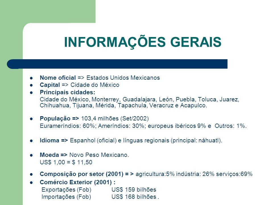 INFORMAÇÕES GERAIS Nome oficial => Estados Unidos Mexicanos