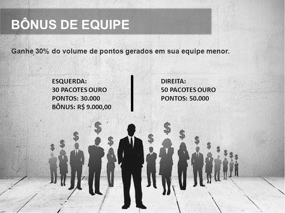 BÔNUS DE EQUIPE Ganhe 30% do volume de pontos gerados em sua equipe menor. ESQUERDA: 30 PACOTES OURO.