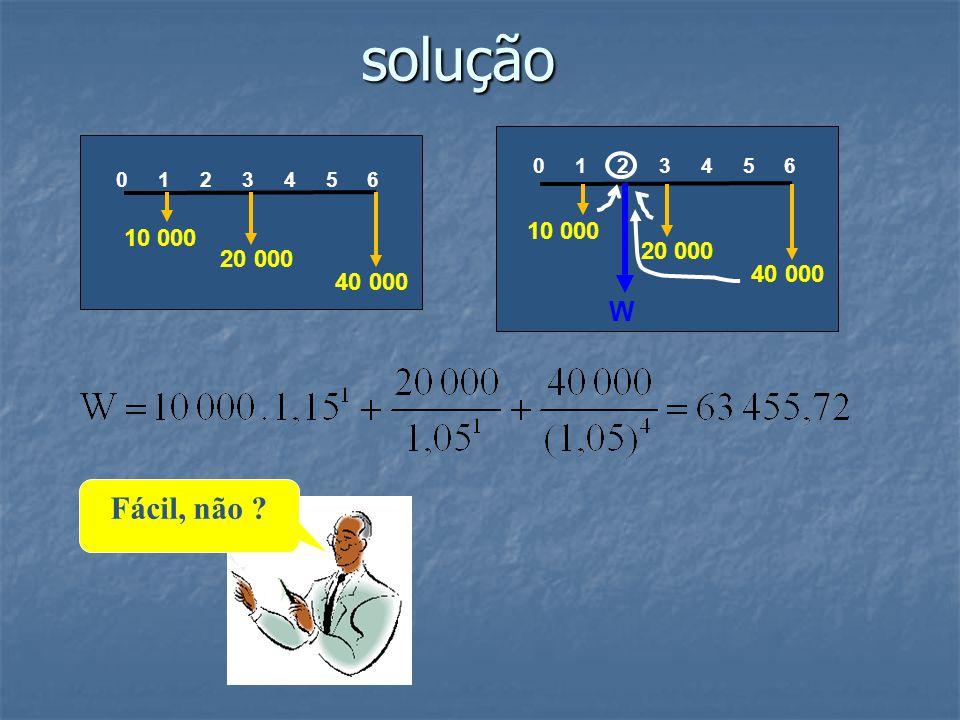 solução W. 0 1 2 3 4 5 6. 10 000. 20 000. 40 000. 10 000. 20 000. 40 000.