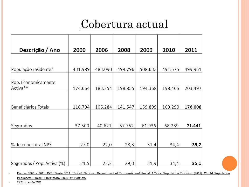Cobertura actual Descrição / Ano 2000 2006 2008 2009 2010 2011