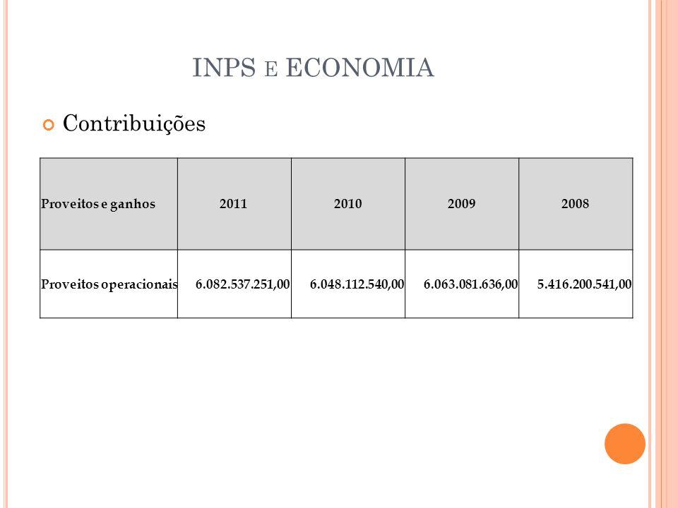 INPS e ECONOMIA Contribuições Proveitos e ganhos 2011 2010 2009 2008