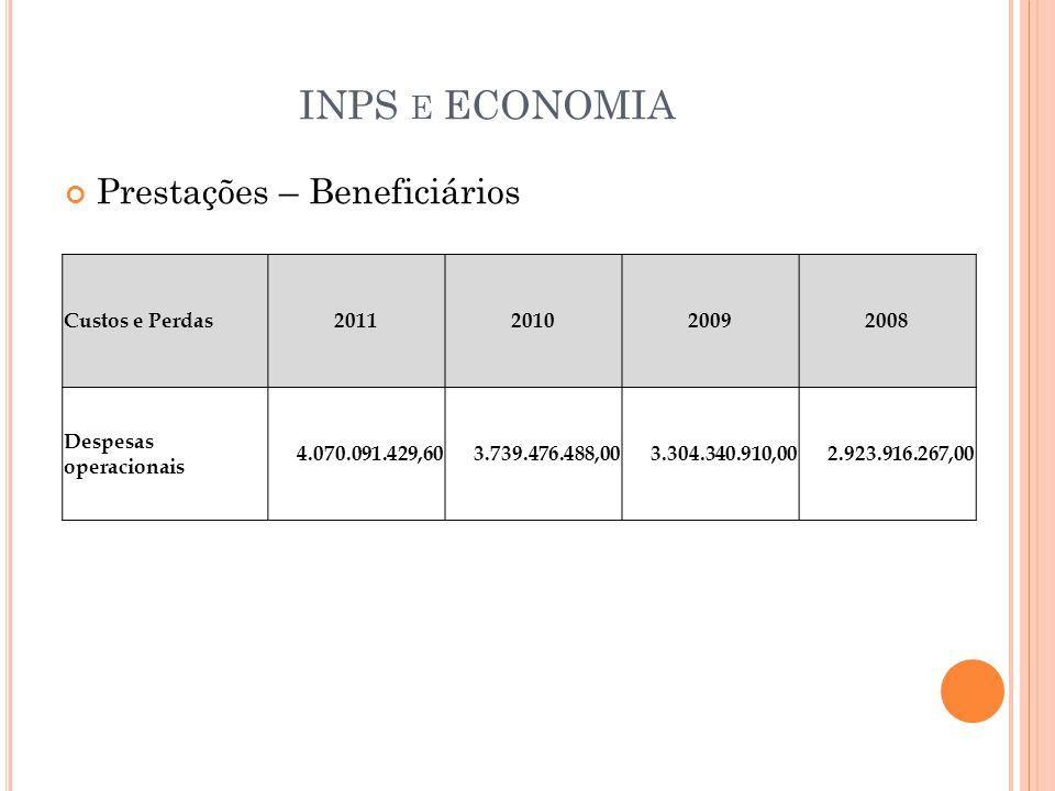 INPS e ECONOMIA Prestações – Beneficiários Custos e Perdas 2011 2010