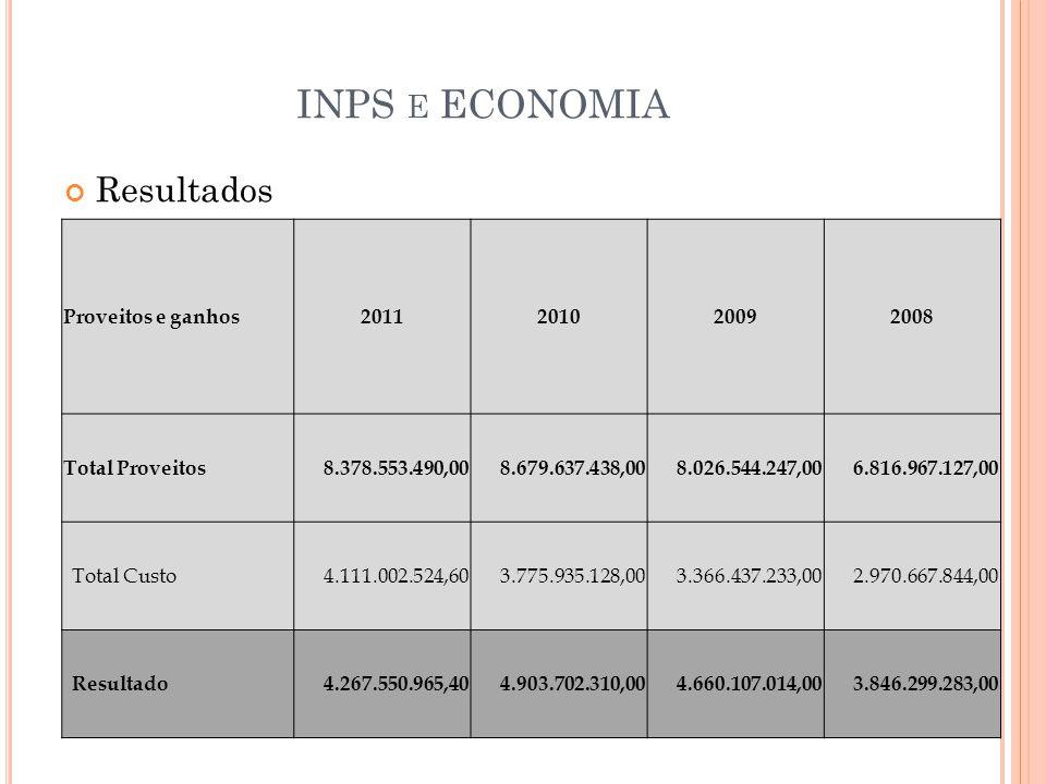 INPS e ECONOMIA Resultados Proveitos e ganhos 2011 2010 2009 2008