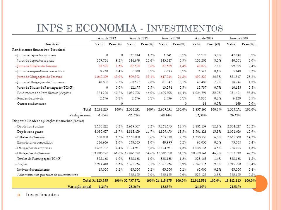 INPS e ECONOMIA - Investimentos