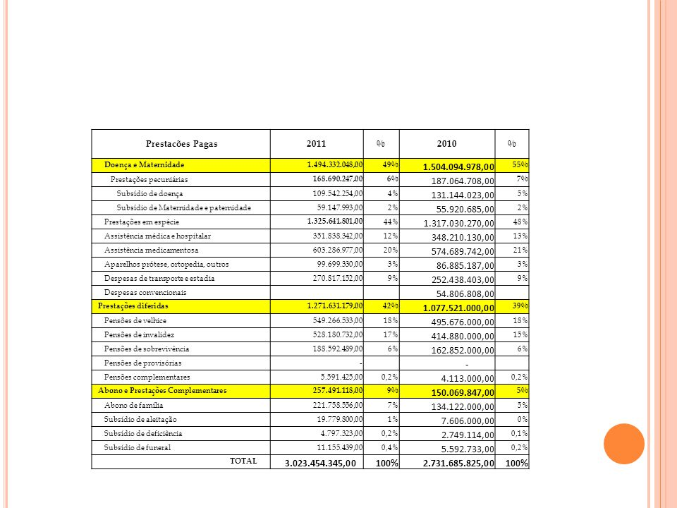 Prestacões Pagas 2011. % 2010. Doença e Maternidade. 1.494.332.048,00. 49% 1.504.094.978,00. 55%