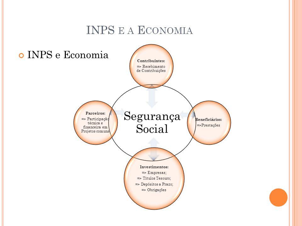 Segurança Social INPS e a Economia INPS e Economia Contribuintes: