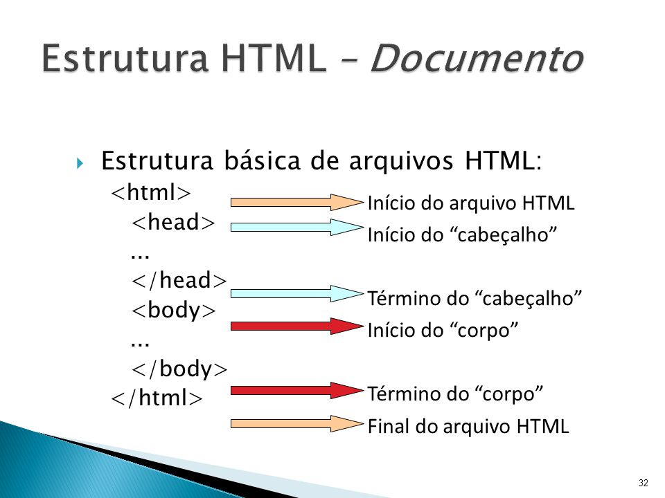 Estrutura HTML – Documento