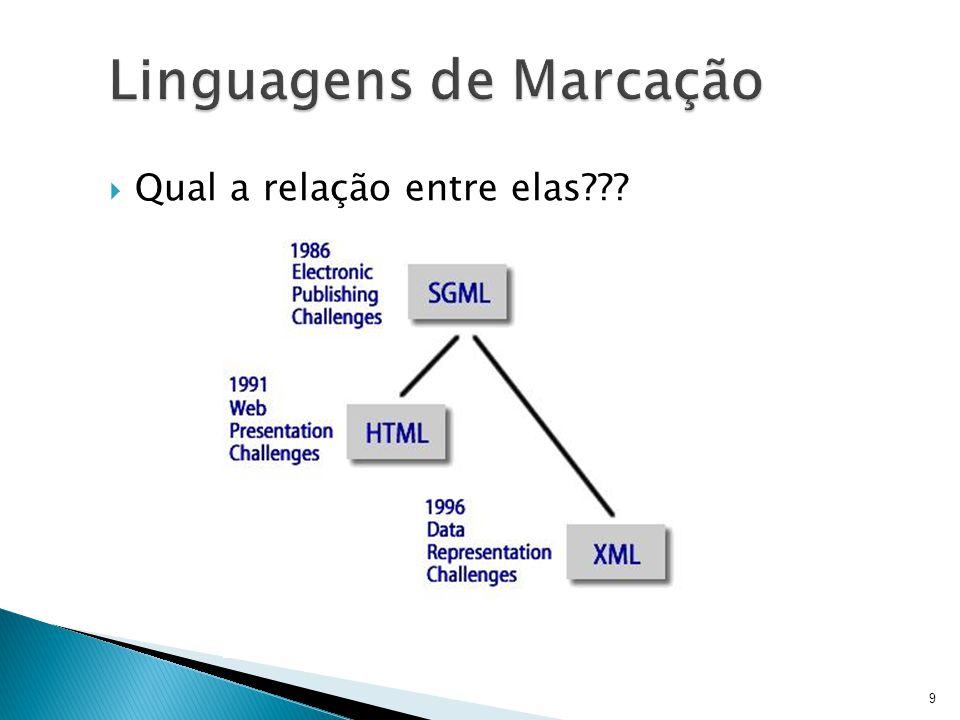 Linguagens de Marcação