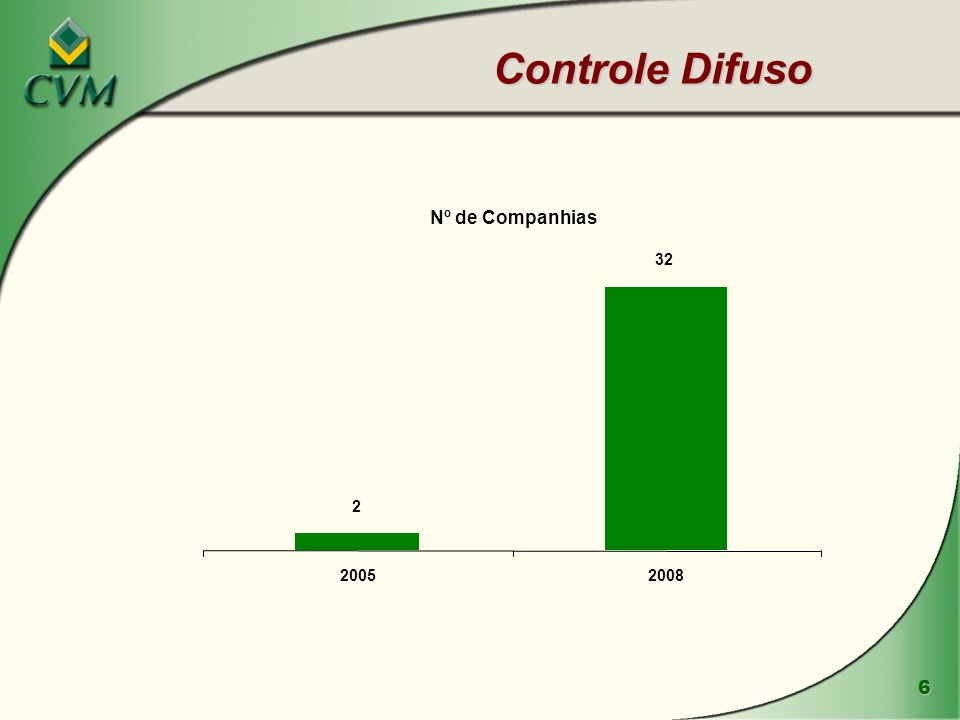 Controle Difuso Nº de Companhias 2 32 2005 2008