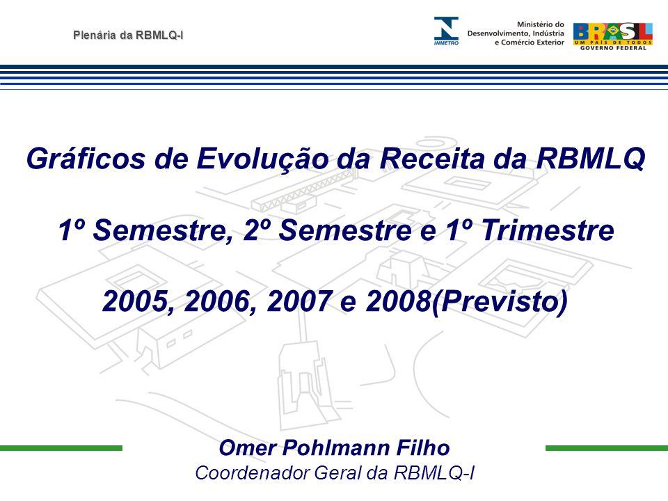 Gráficos de Evolução da Receita da RBMLQ