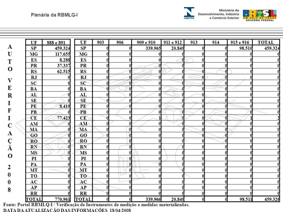 AUTO VERIFICAÇÃO 2008 UF 888 e 891 SP 459.324 MG 117.655 ES 8.288 PR