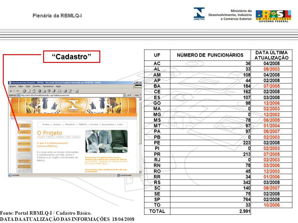 NÚMERO DE FUNCIONÁRIOS DATA ÚLTIMA ATUALIZAÇÃO