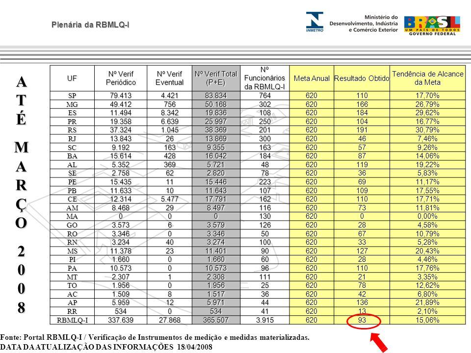 UF Nº Verif Periódico. Nº Verif Eventual. Nº Verif Total (P+E) Nº Funcionários da RBMLQ-I. Meta Anual.