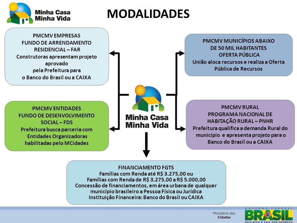 MODALIDADES PMCMV EMPRESAS FUNDO DE ARRENDAMENTO