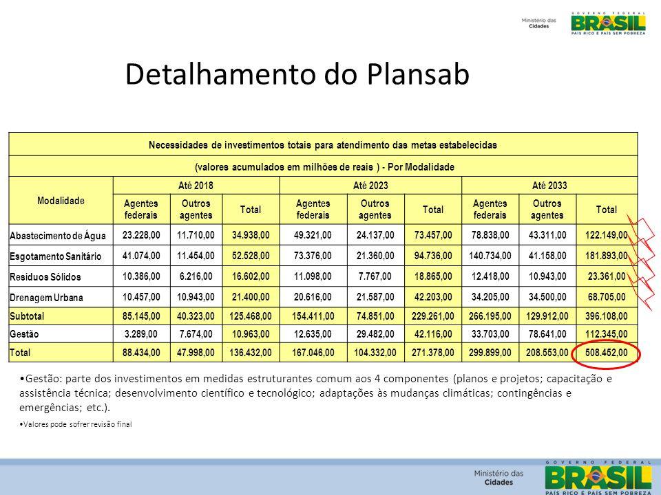 Detalhamento do Plansab