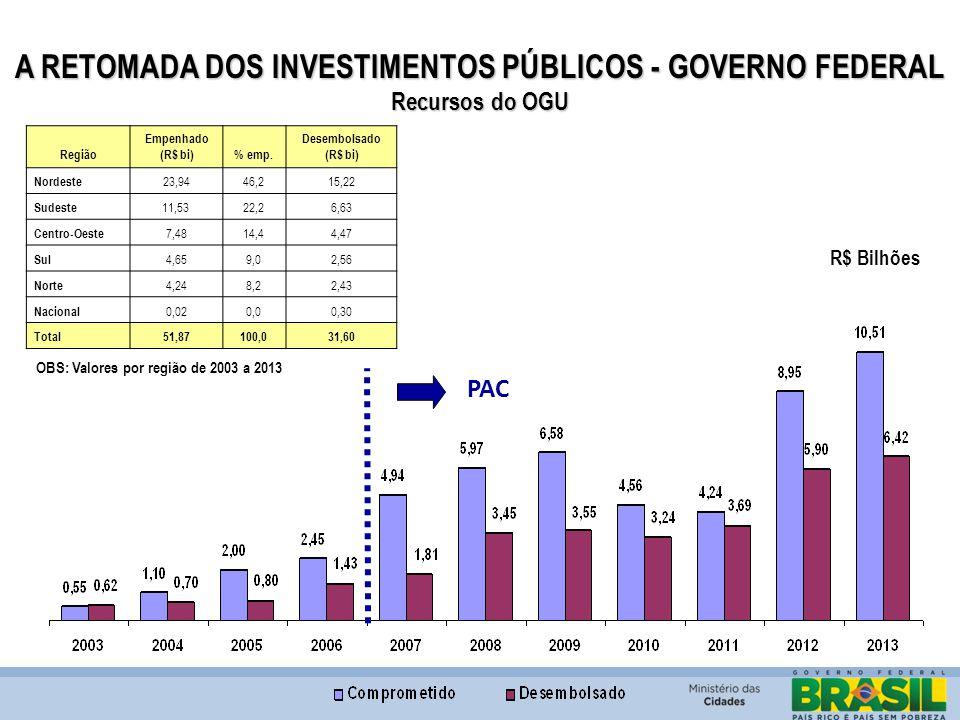 A RETOMADA DOS INVESTIMENTOS PÚBLICOS - GOVERNO FEDERAL Recursos do OGU