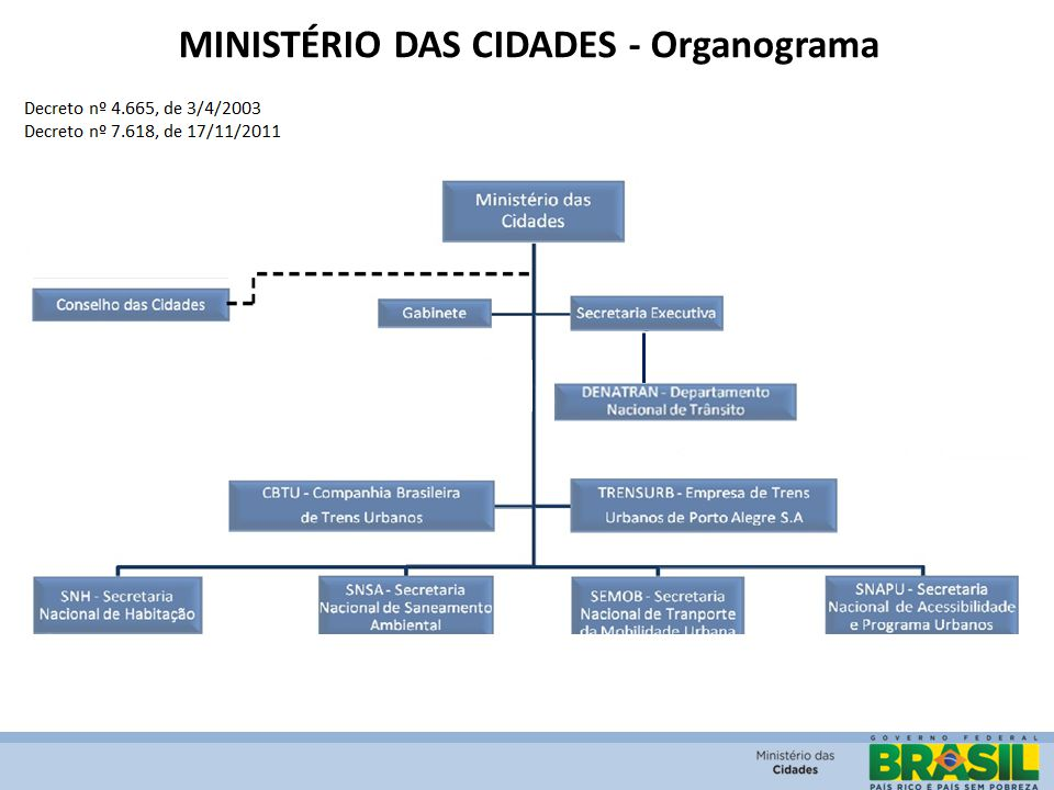 MINISTÉRIO DAS CIDADES - Organograma