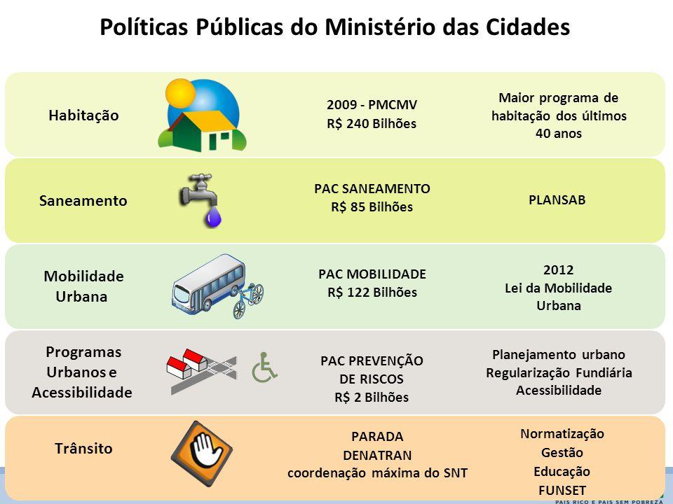 Políticas Públicas do Ministério das Cidades