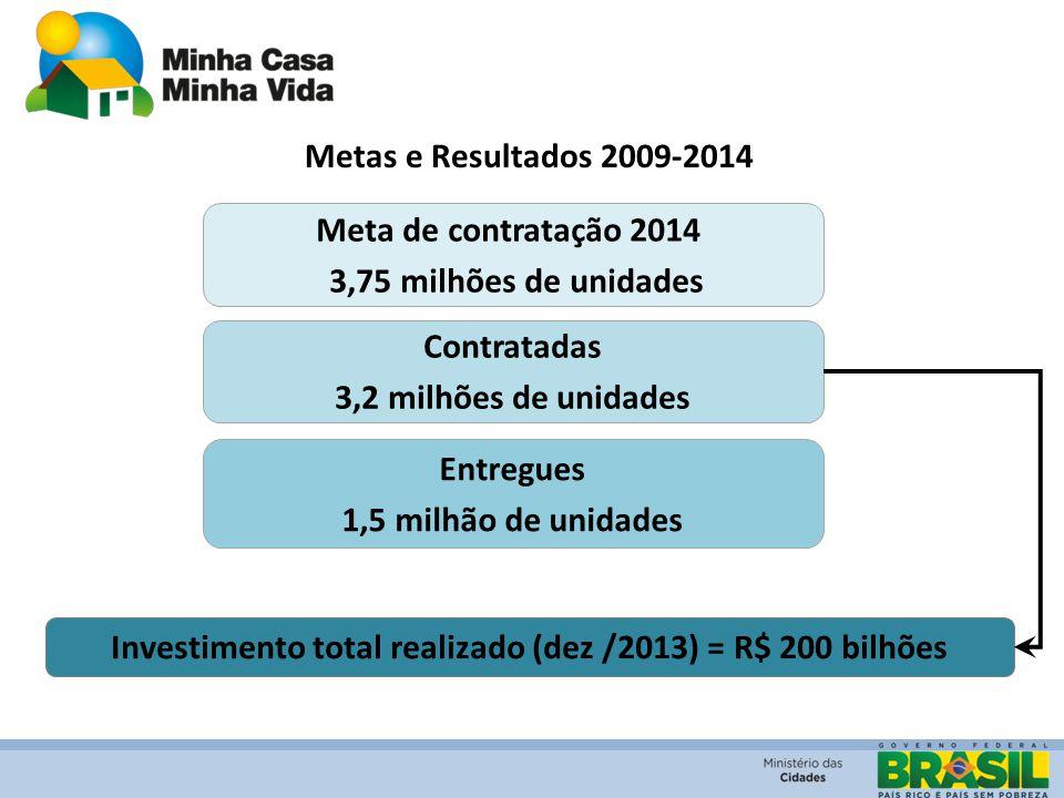 Investimento total realizado (dez /2013) = R$ 200 bilhões