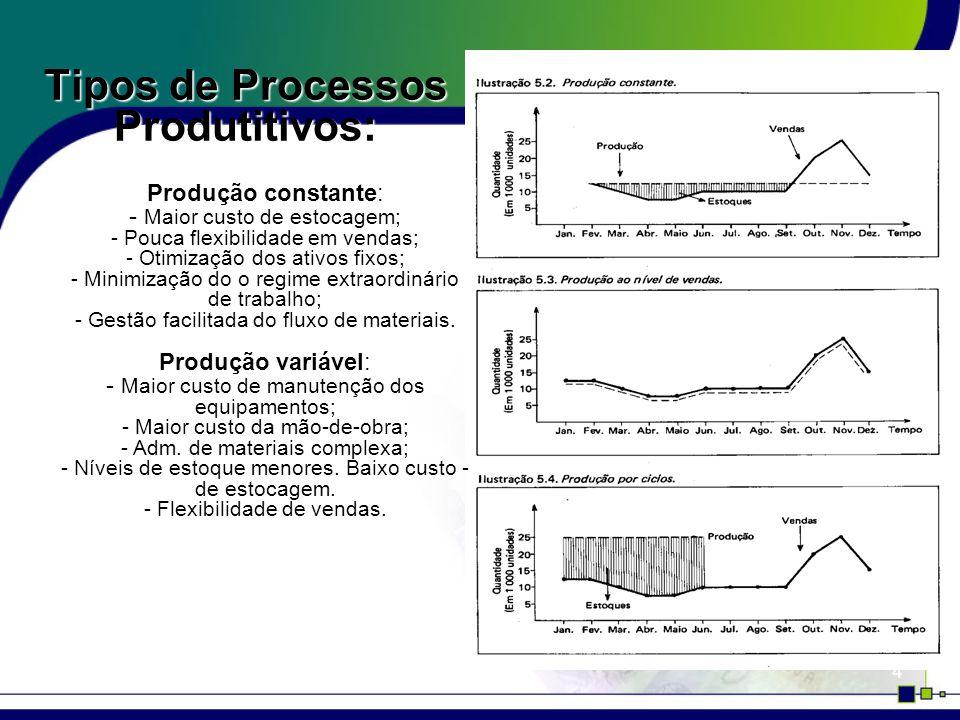 Tipos de Processos Produtitivos:
