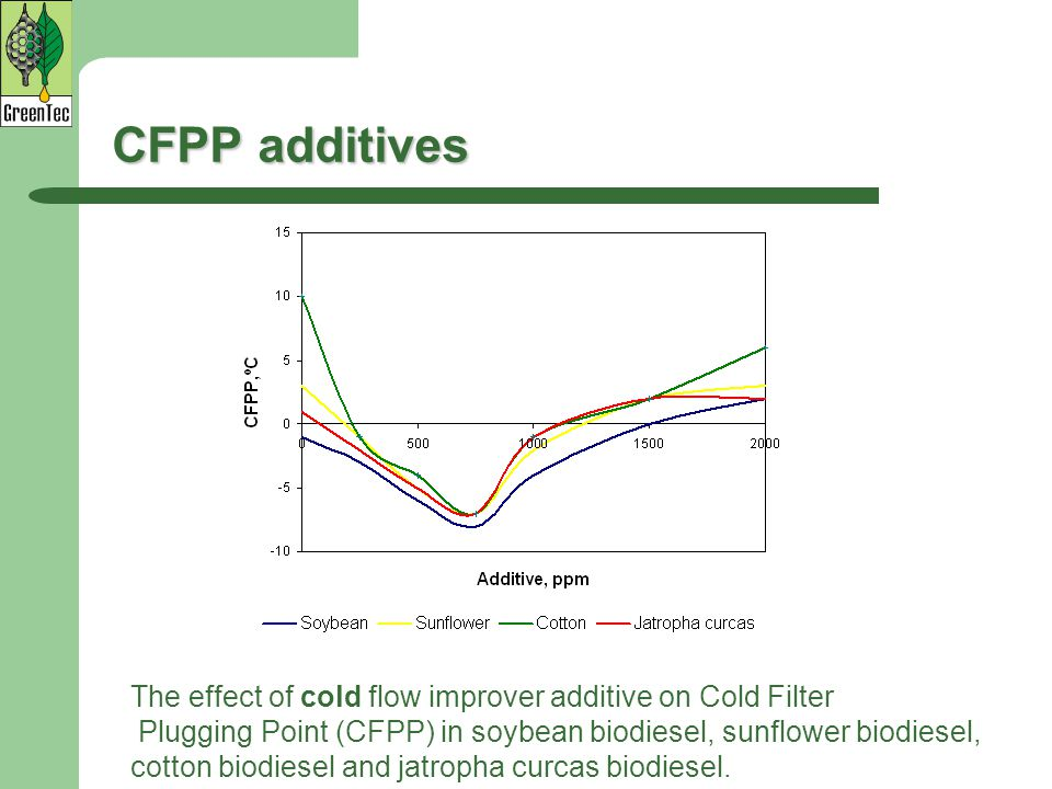 CFPP additives The effect of cold flow improver additive on Cold Filter. Plugging Point (CFPP) in soybean biodiesel, sunflower biodiesel,