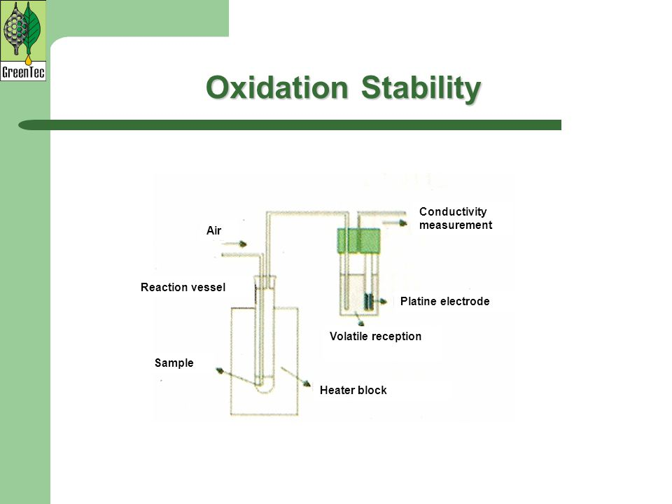Oxidation Stability Conductivity measurement Air Reaction vessel