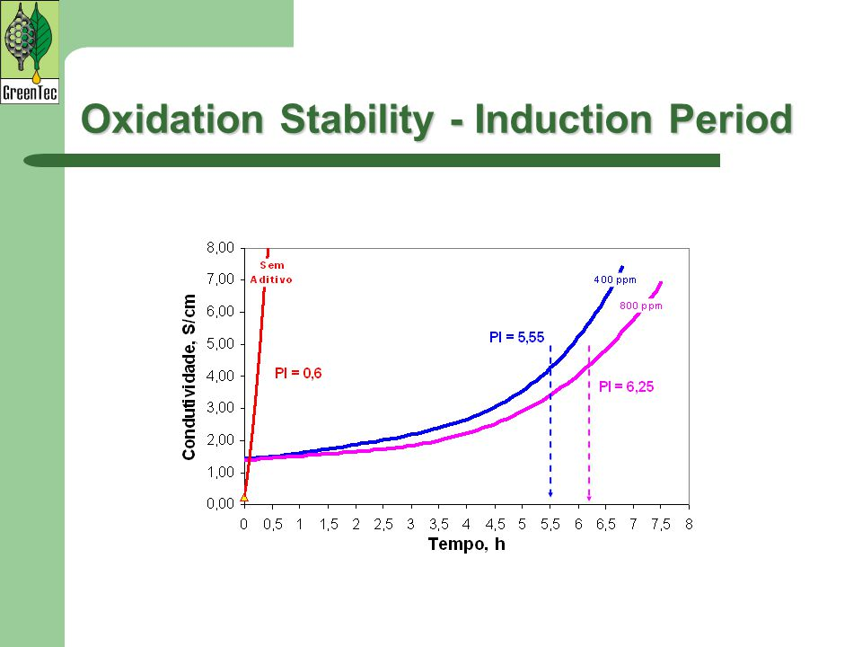 Oxidation Stability - Induction Period