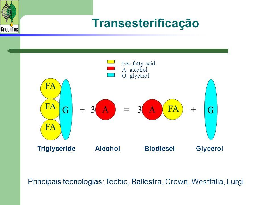 Transesterificação FA FA FA FA